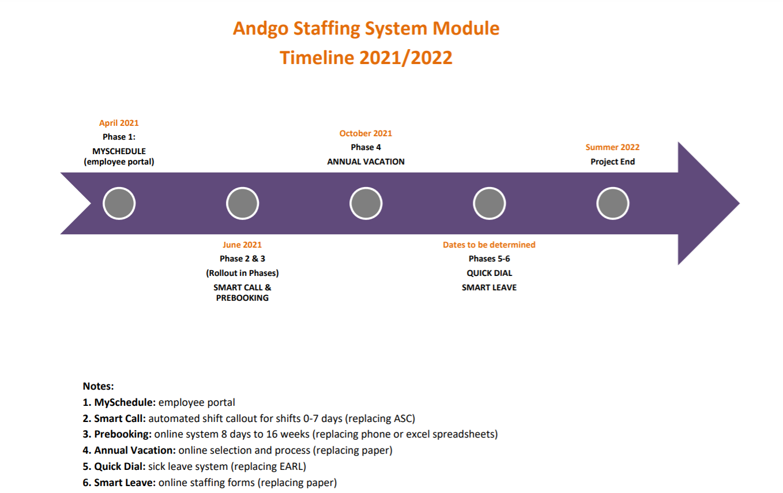 Andgo Staffing Timeline.png